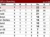 20171126 - Shanghai Premier League Veteran SPL - Standings