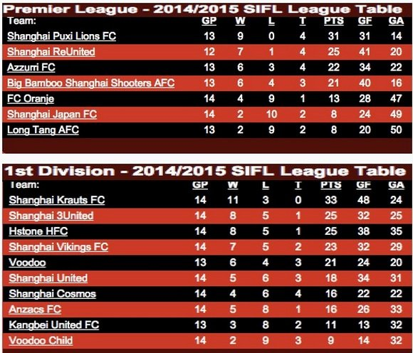 SIFL-League-table-April-10th-2015