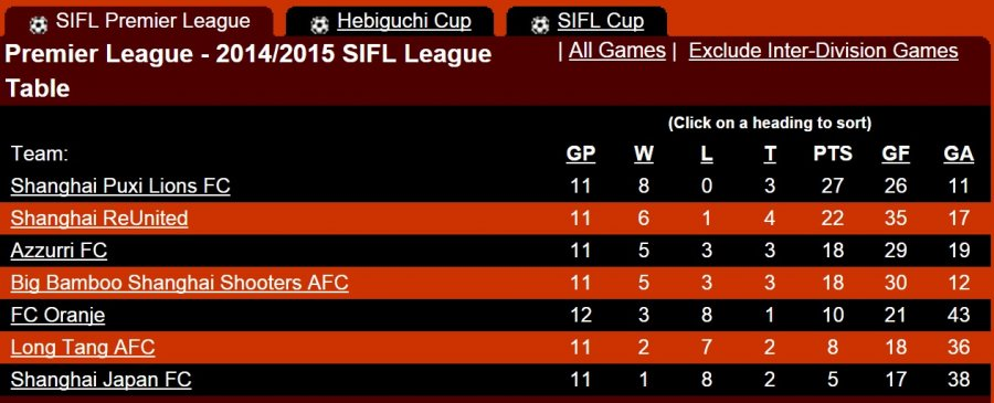 SIFL-League-table-Feb.-10th-2015