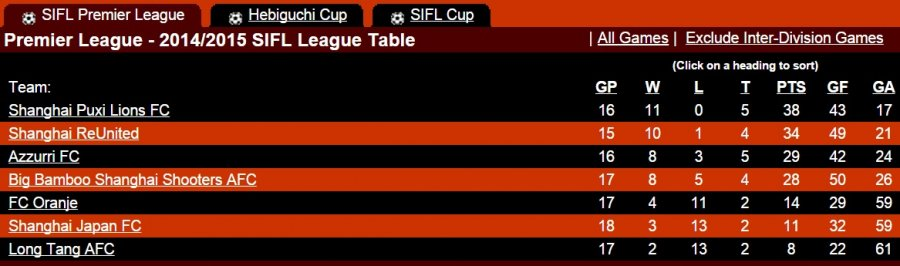 SIFL-League-table-May-26th-2015