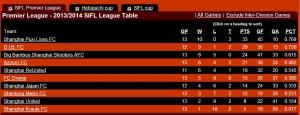SIFL Ranking