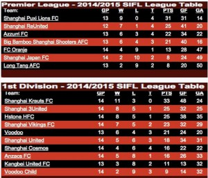 SIFL League table April 10th 2015