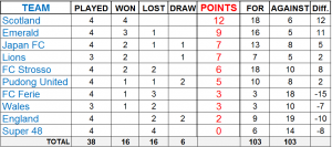 SPL Vetsleague standings May 10th 2015